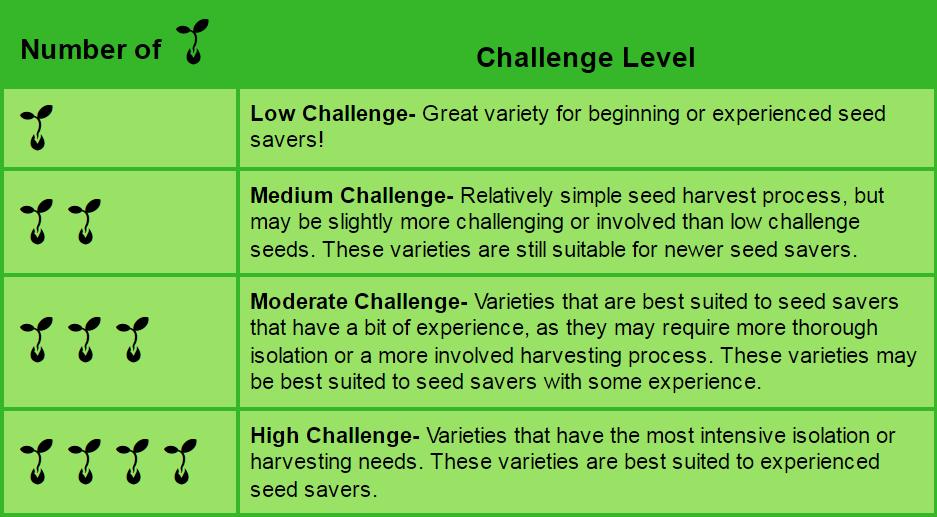 Seed Challenge Chart